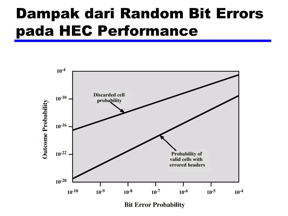 Dampak dari Random Bit Errors pada HEC Performance