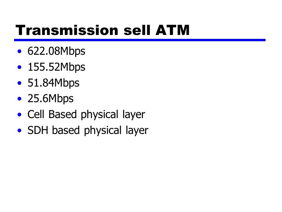 Transmission sell ATM 622.08Mbps 155.52Mbps 51.84Mbps 25.6Mbps