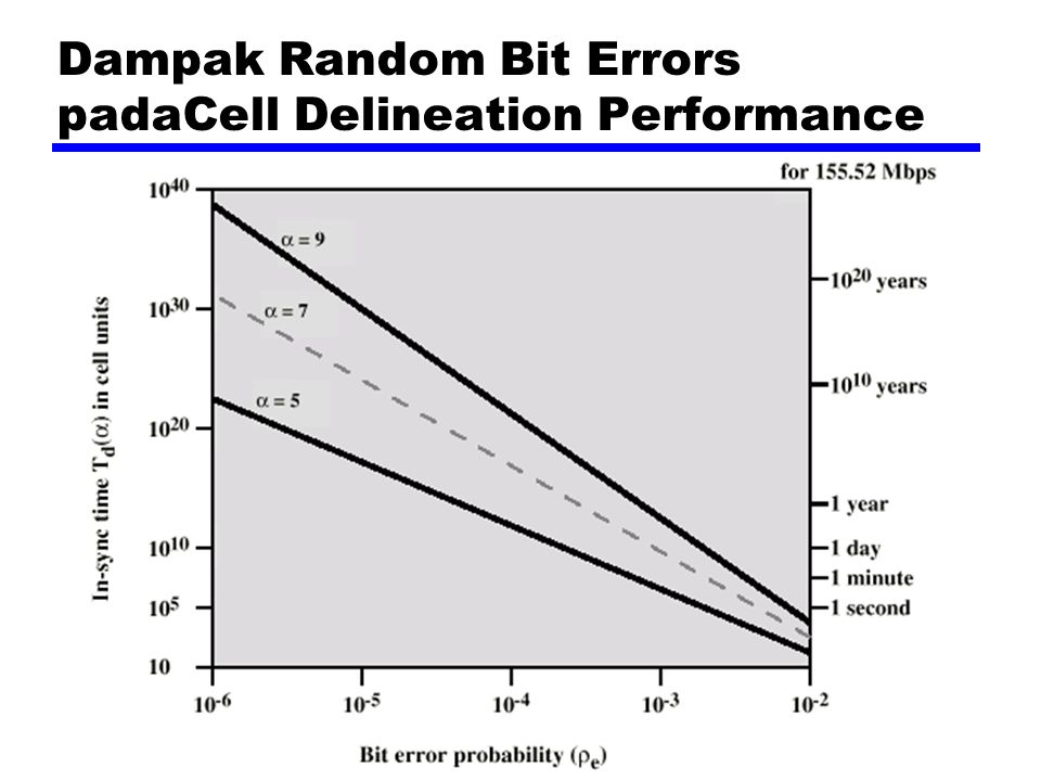 Dampak Random Bit Errors padaCell Delineation Performance