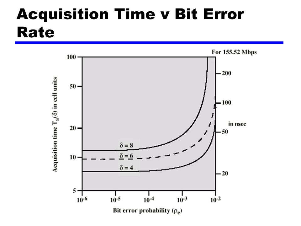 Acquisition Time v Bit Error Rate
