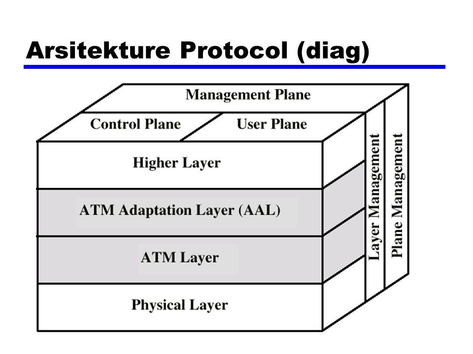 Arsitekture Protocol (diag)