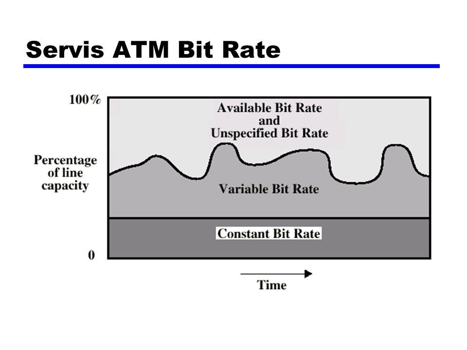 Servis ATM Bit Rate
