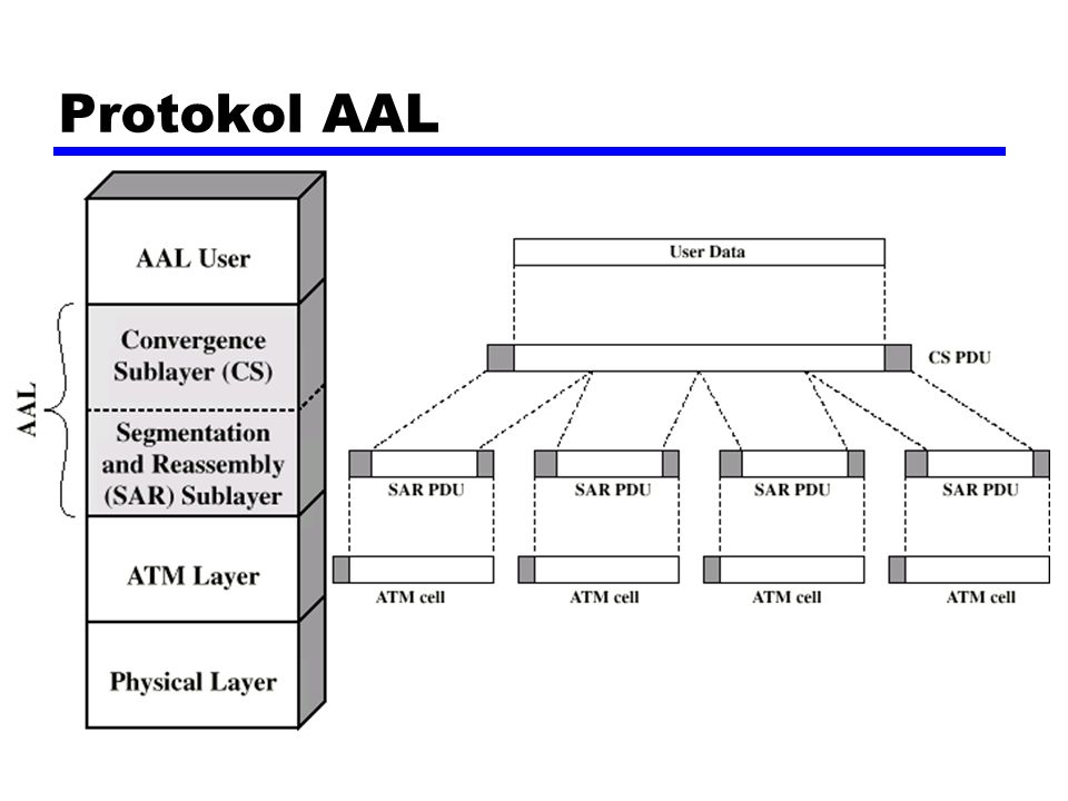 Protokol AAL