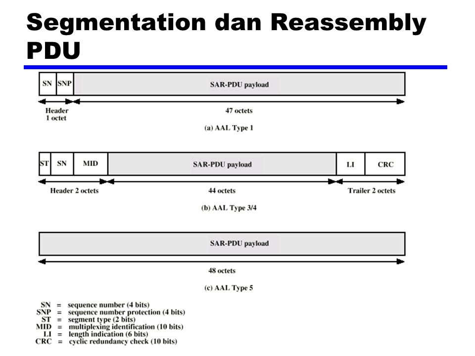 Segmentation dan Reassembly PDU