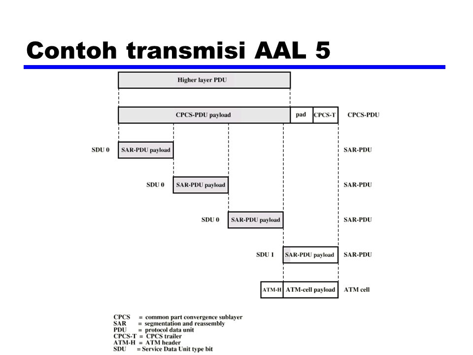Contoh transmisi AAL 5