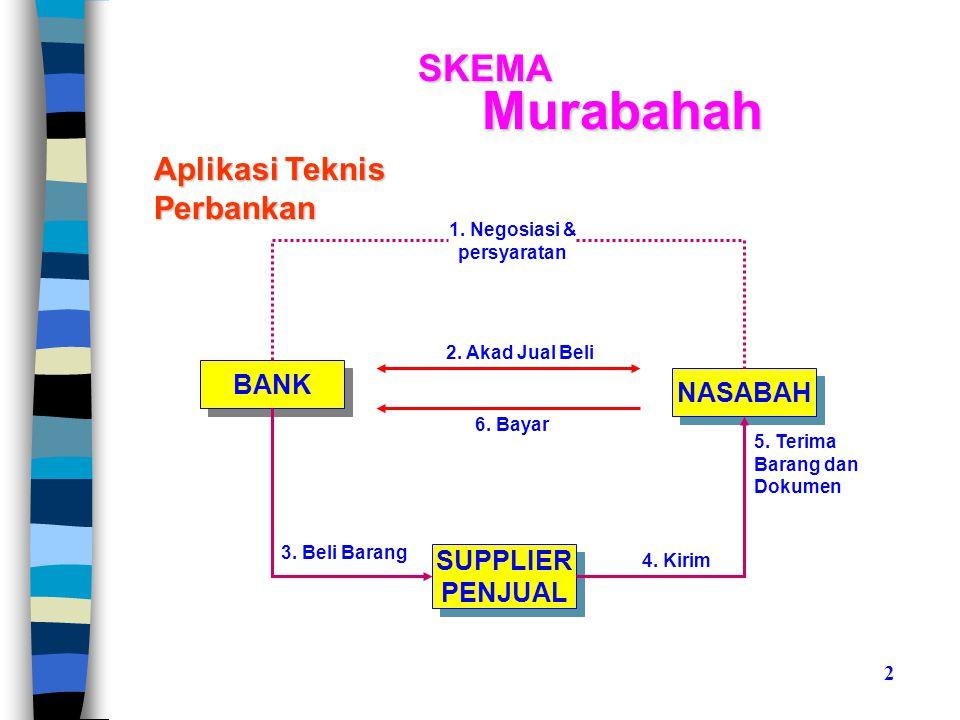 Murabahah SKEMA Aplikasi Teknis Perbankan BANK NASABAH SUPPLIER
