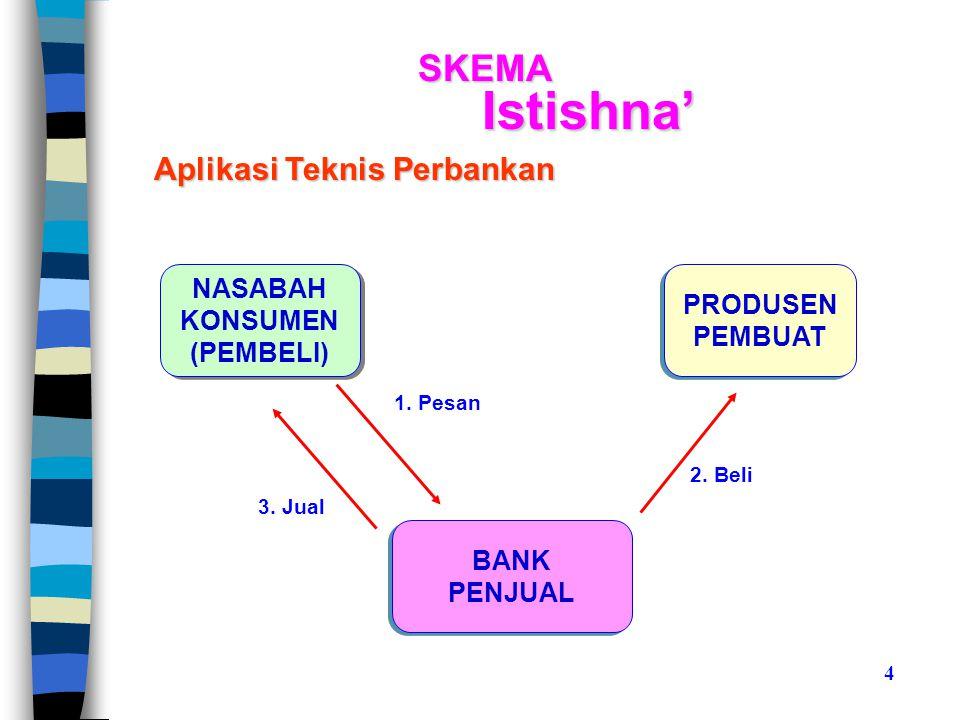 Istishna' SKEMA Aplikasi Teknis Perbankan NASABAH PRODUSEN KONSUMEN