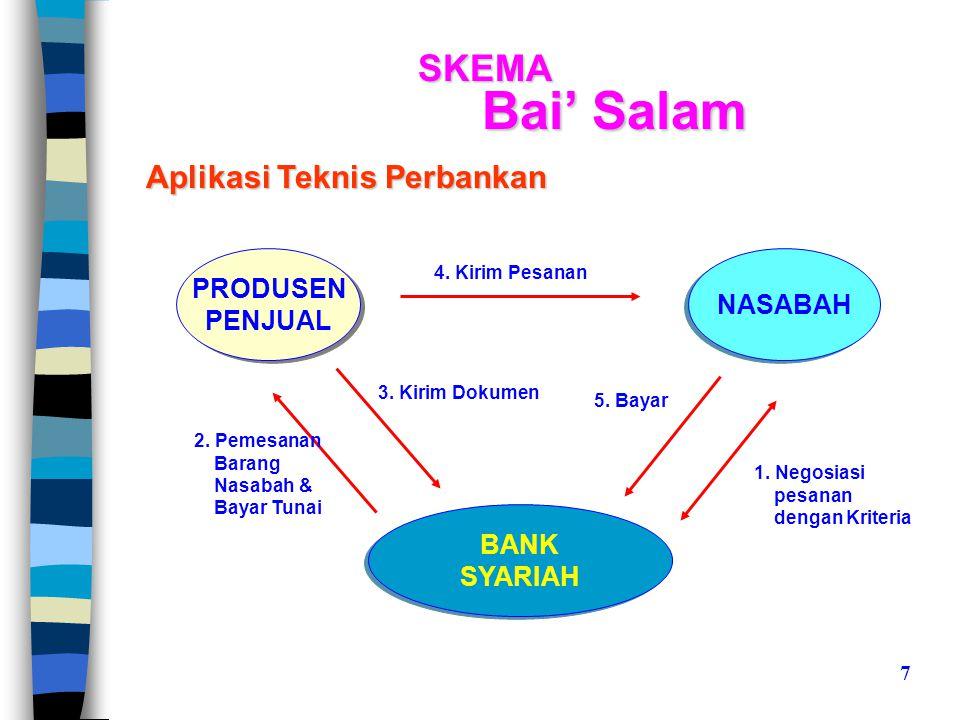 Bai' Salam SKEMA Aplikasi Teknis Perbankan PRODUSEN NASABAH PENJUAL