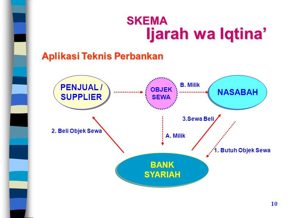 Ijarah wa Iqtina' SKEMA Aplikasi Teknis Perbankan PENJUAL / NASABAH