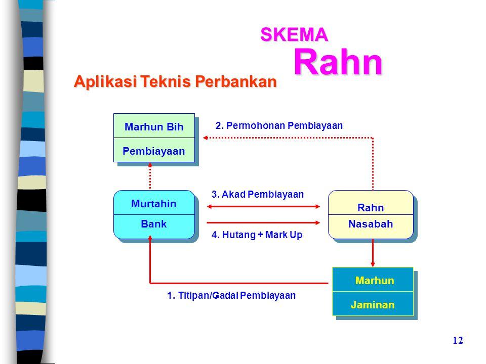Rahn SKEMA Aplikasi Teknis Perbankan Marhun Bih Pembiayaan Murtahin