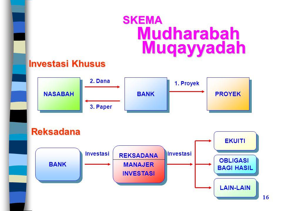 Mudharabah Muqayyadah SKEMA Investasi Khusus Reksadana NASABAH BANK