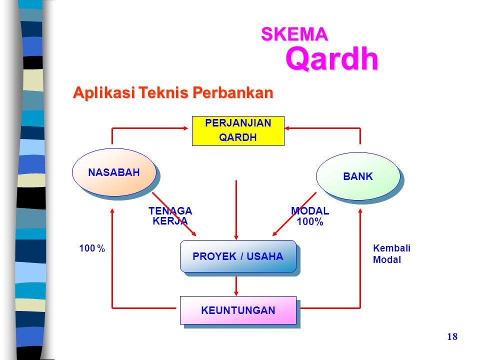 Qardh SKEMA Aplikasi Teknis Perbankan PERJANJIAN QARDH NASABAH BANK