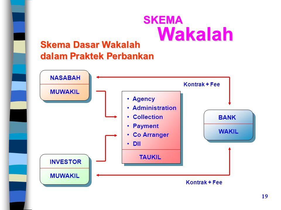 Wakalah SKEMA Skema Dasar Wakalah dalam Praktek Perbankan NASABAH