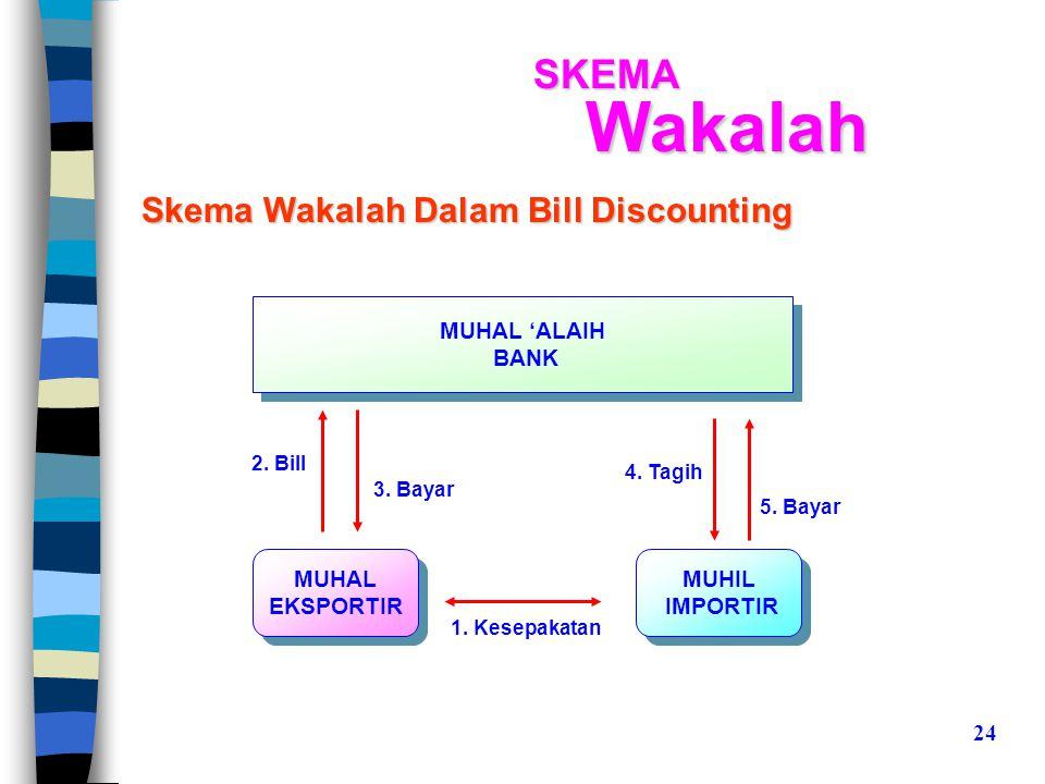 Wakalah SKEMA Skema Wakalah Dalam Bill Discounting MUHAL 'ALAIH BANK