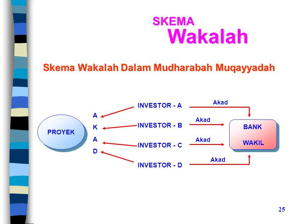 Wakalah SKEMA Skema Wakalah Dalam Mudharabah Muqayyadah INVESTOR - A A