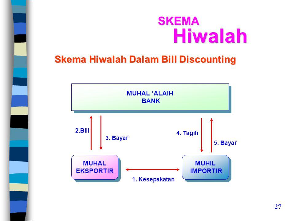 Hiwalah SKEMA Skema Hiwalah Dalam Bill Discounting MUHAL 'ALAIH BANK