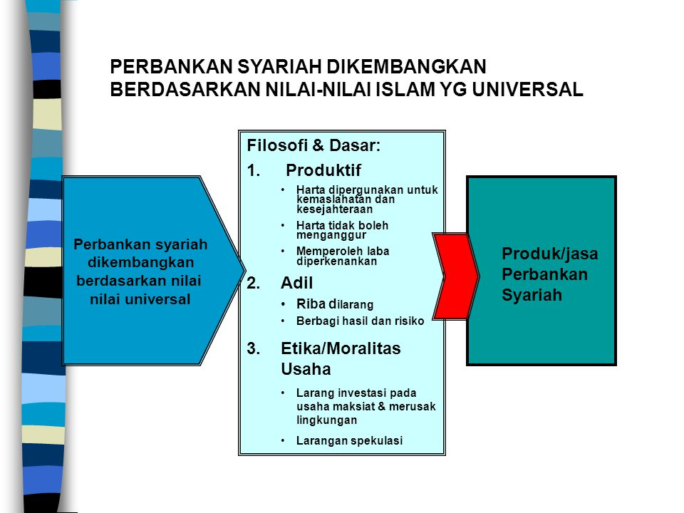 PERBANKAN SYARIAH DIKEMBANGKAN BERDASARKAN NILAI-NILAI ISLAM YG UNIVERSAL