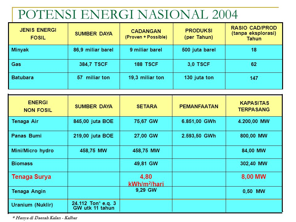 POTENSI ENERGI NASIONAL 2004