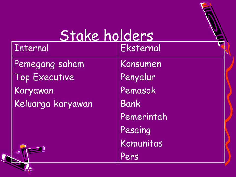 Stake holders Internal Eksternal Pemegang saham Top Executive Karyawan
