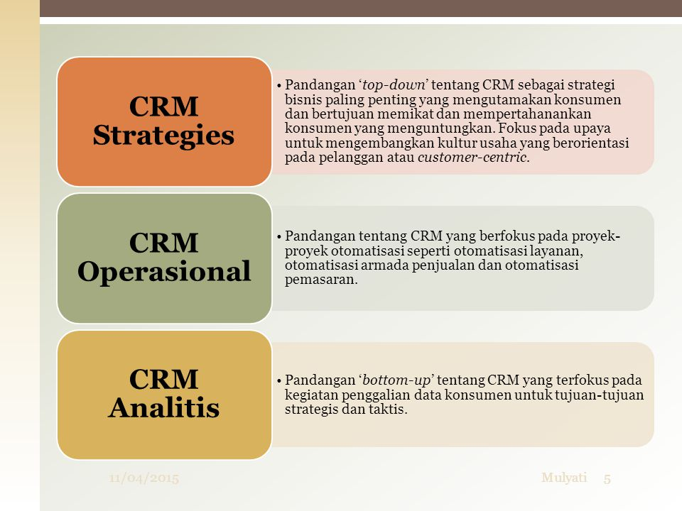 10/04/2017 Mulyati CRM Strategies