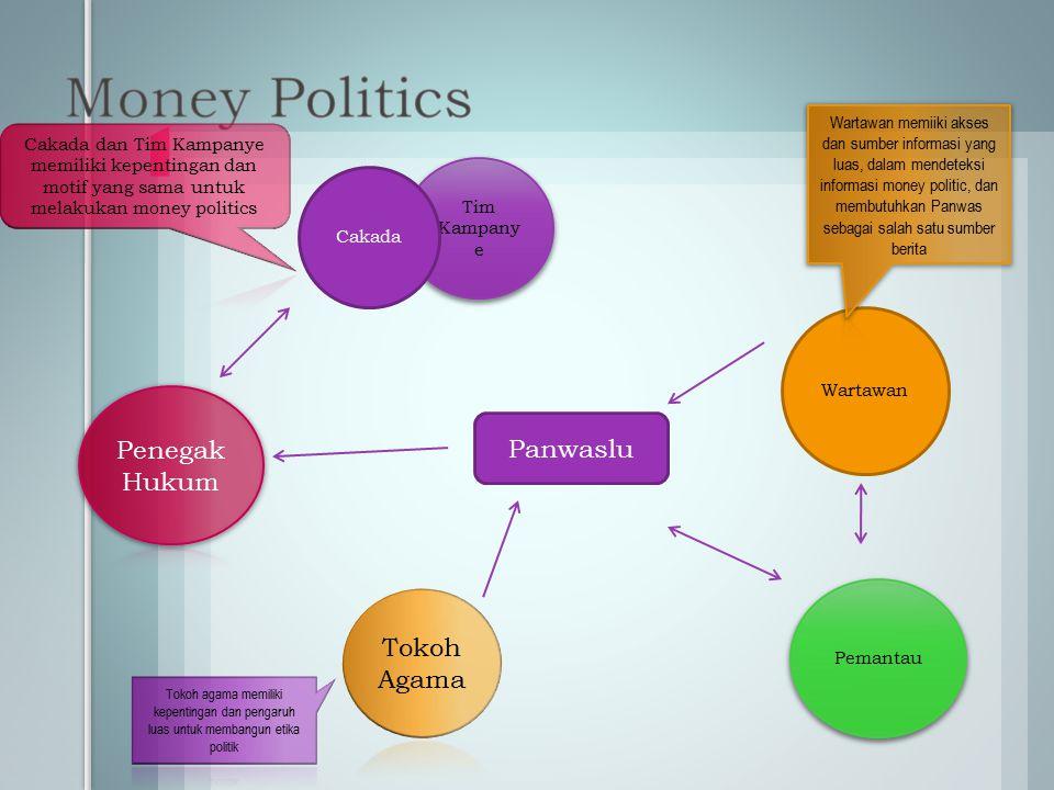 Money Politics Penegak Hukum Panwaslu Tokoh Agama