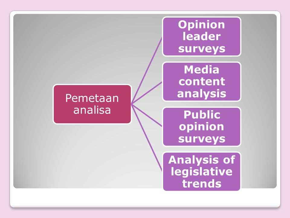 Opinion leader surveys Media content analysis Public opinion surveys