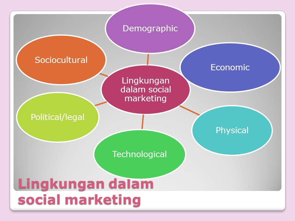 Lingkungan dalam social marketing