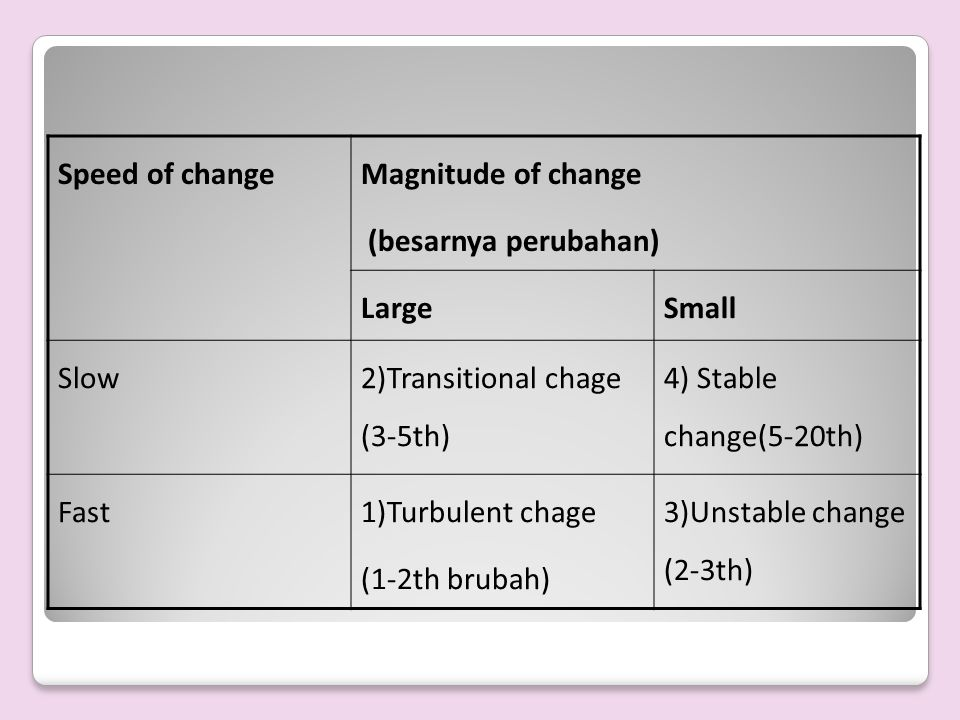 Speed of change Magnitude of change. (besarnya perubahan) Large. Small. Slow. 2)Transitional chage (3-5th)