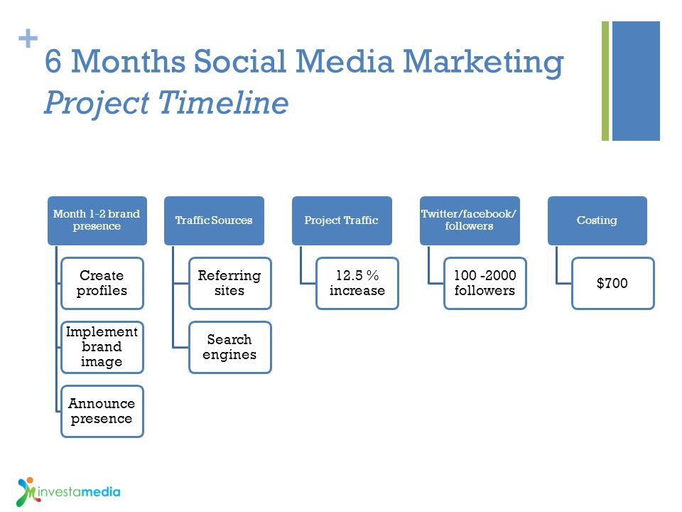 6 Months Social Media Marketing Project Timeline