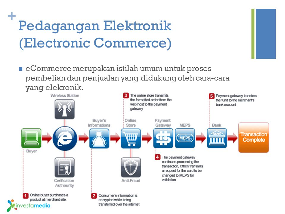 Pedagangan Elektronik (Electronic Commerce)