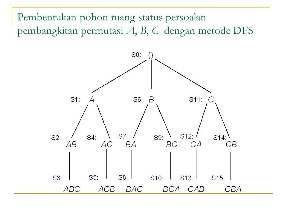 Pembentukan pohon ruang status persoalan pembangkitan permutasi A, B, C dengan metode DFS