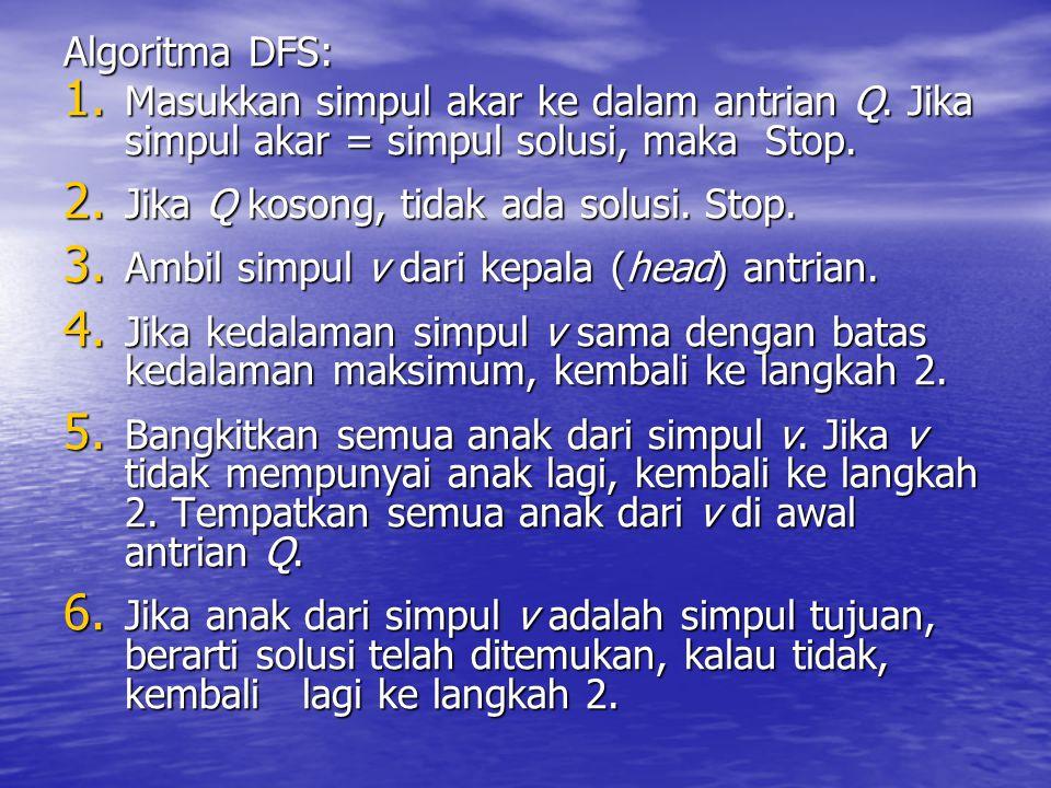 Algoritma DFS: Masukkan simpul akar ke dalam antrian Q. Jika simpul akar = simpul solusi, maka Stop.
