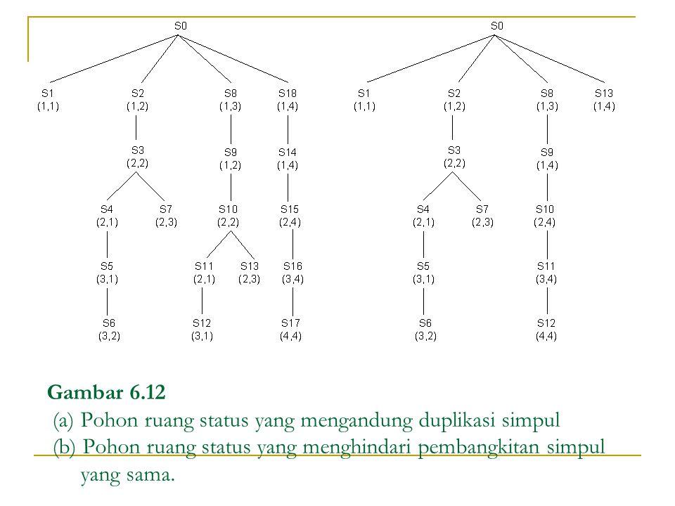 Gambar 6.12 (a) Pohon ruang status yang mengandung duplikasi simpul (b) Pohon ruang status yang menghindari pembangkitan simpul yang sama.