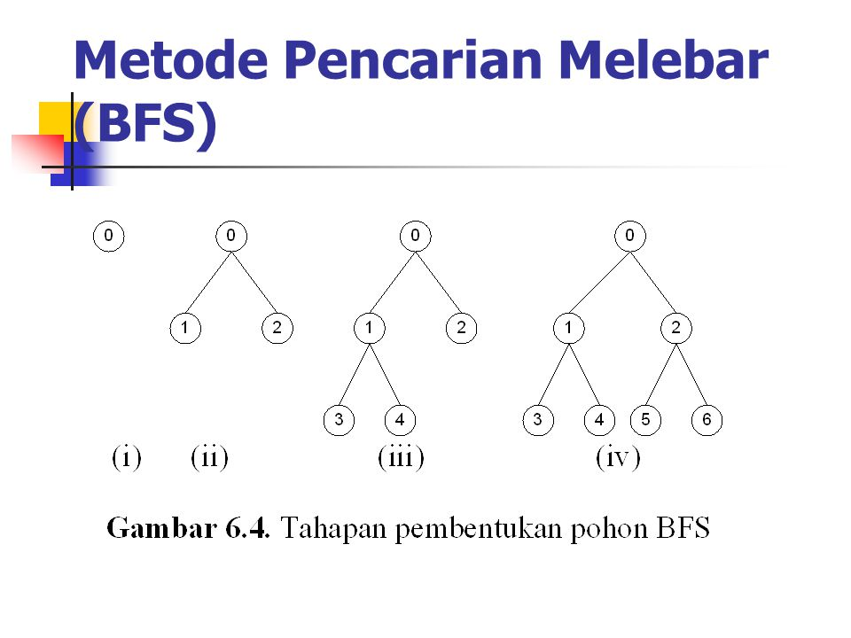 Metode Pencarian Melebar (BFS)