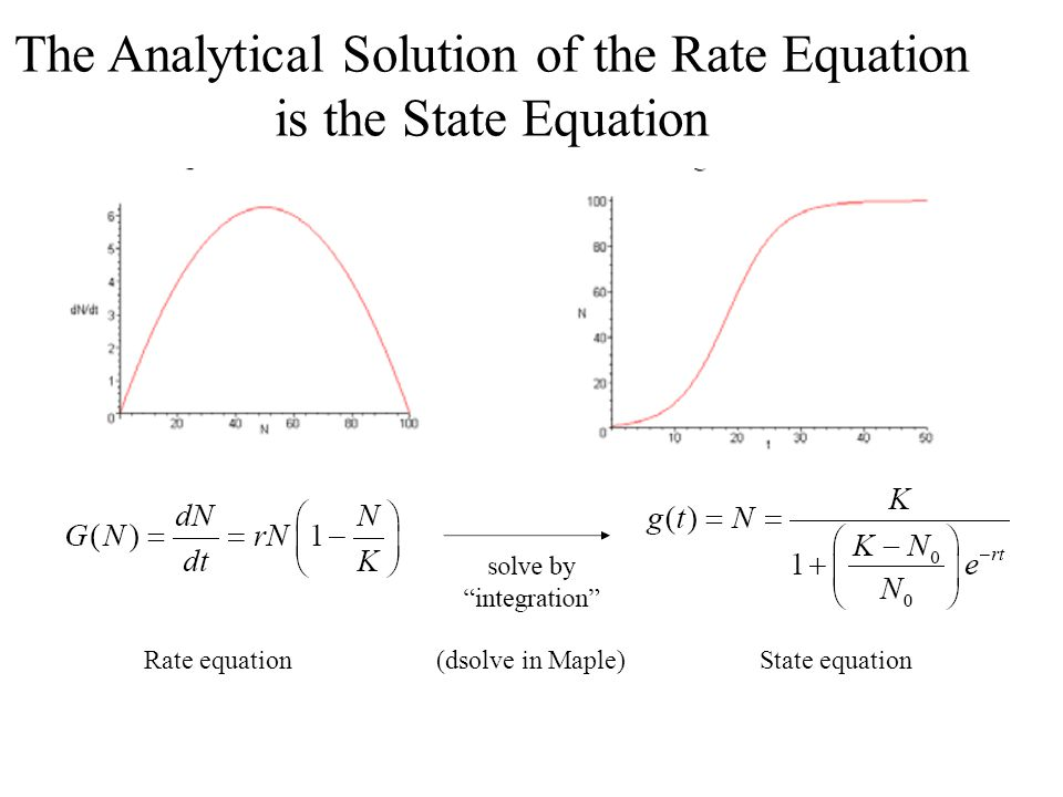 The Analytical Solution of the Rate Equation is the State Equation