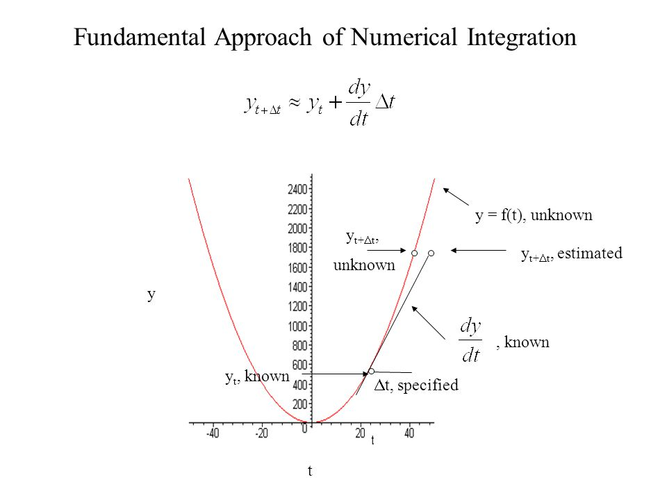 Fundamental Approach of Numerical Integration
