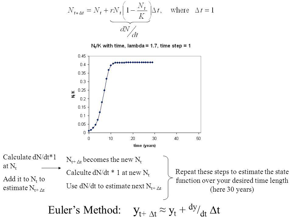 Euler's Method: yt+ t ≈ yt + dy/dt t