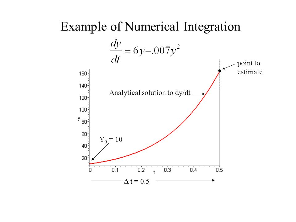 Example of Numerical Integration