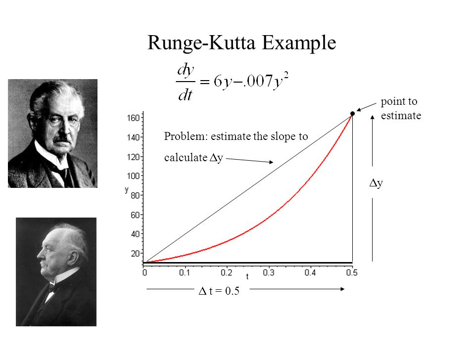 Runge-Kutta Example point to estimate Problem: estimate the slope to