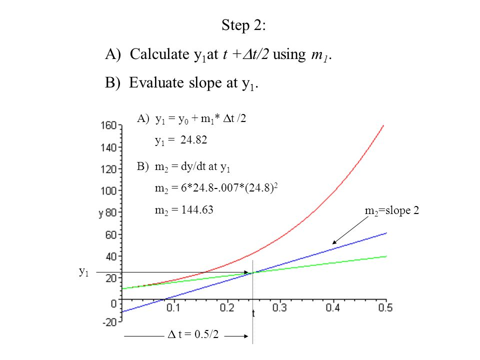 A) Calculate y1at t +t/2 using m1. B) Evaluate slope at y1.