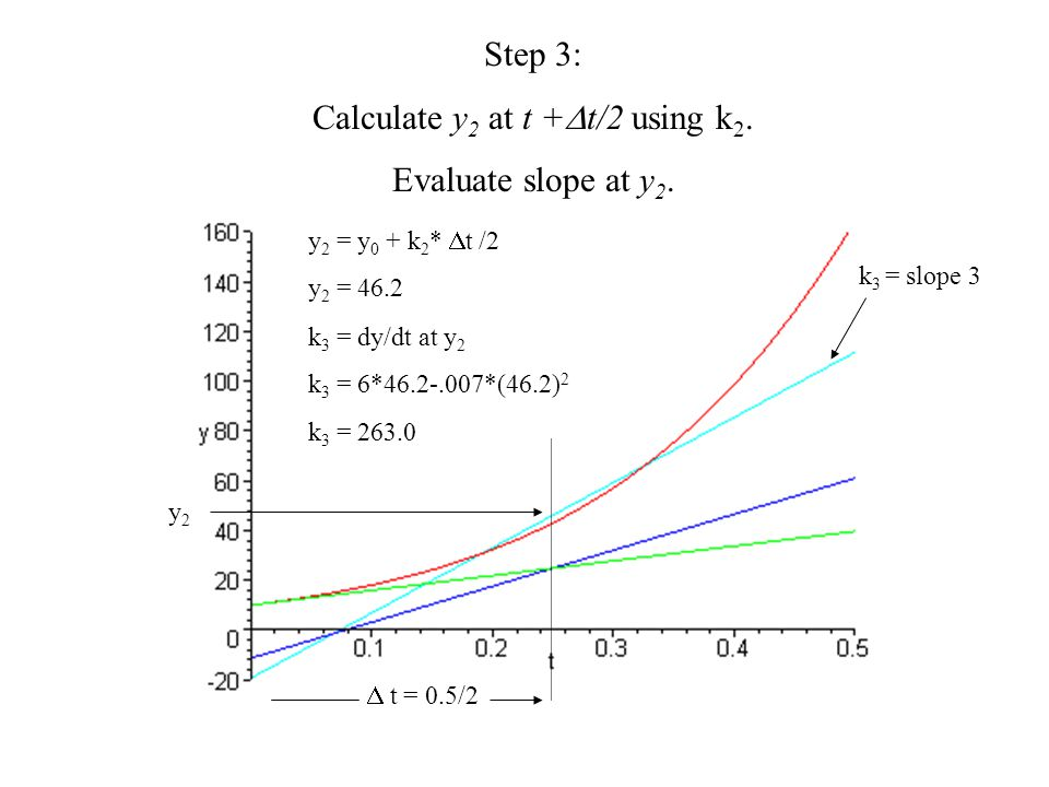 Calculate y2 at t +t/2 using k2.