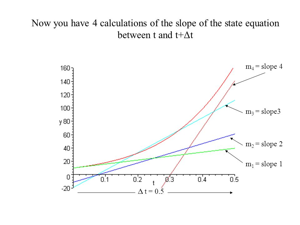 Now you have 4 calculations of the slope of the state equation between t and t+Δt