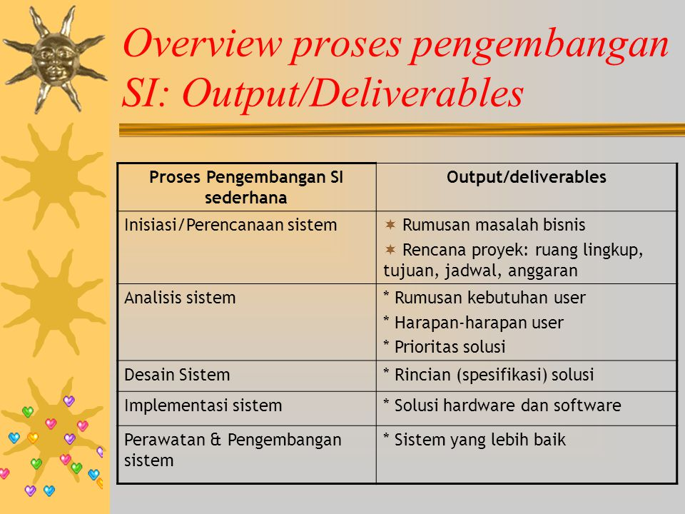 Overview proses pengembangan SI: Output/Deliverables