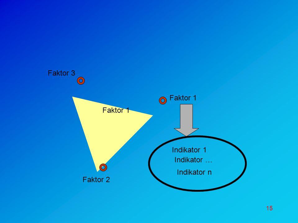 Faktor 3 Faktor 1 Faktor 1 Indikator 1 Indikator … Indikator n Faktor 2