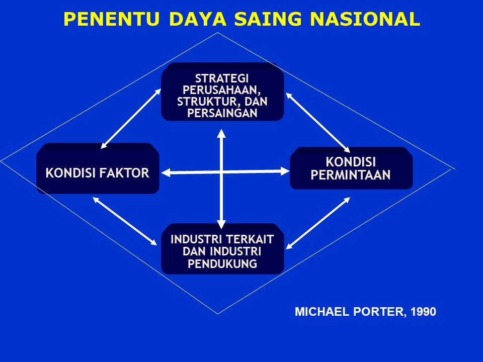 PENENTU DAYA SAING NASIONAL