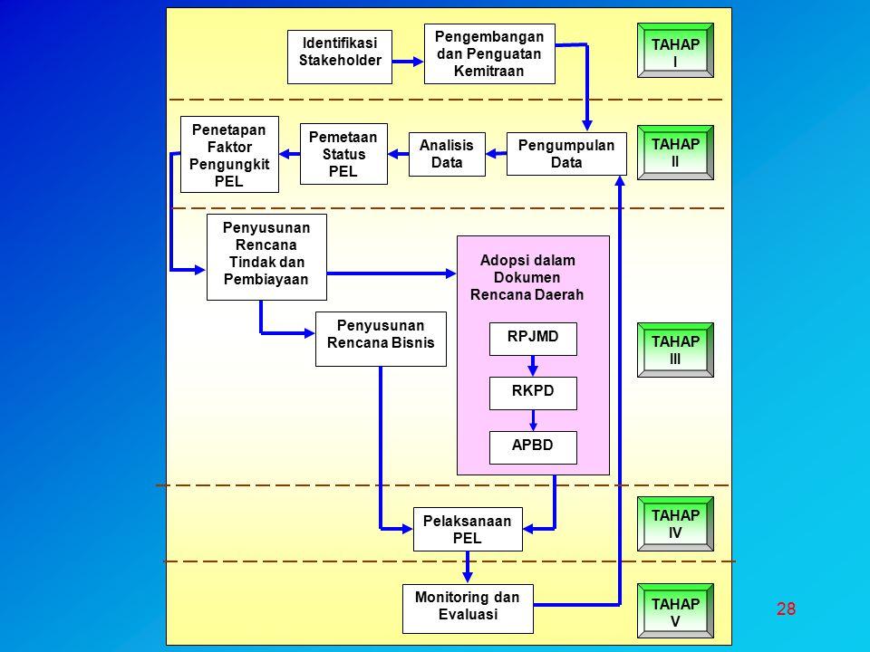 Pengembangan dan Penguatan Kemitraan Identifikasi Stakeholder TAHAP I