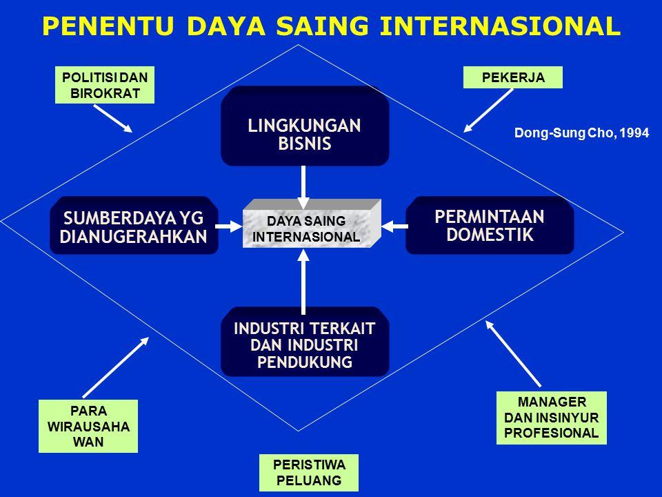 PENENTU DAYA SAING INTERNASIONAL