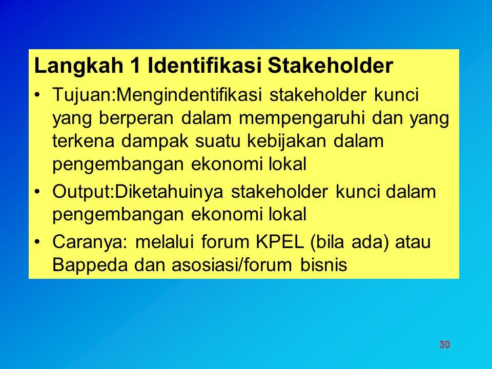 Langkah 1 Identifikasi Stakeholder