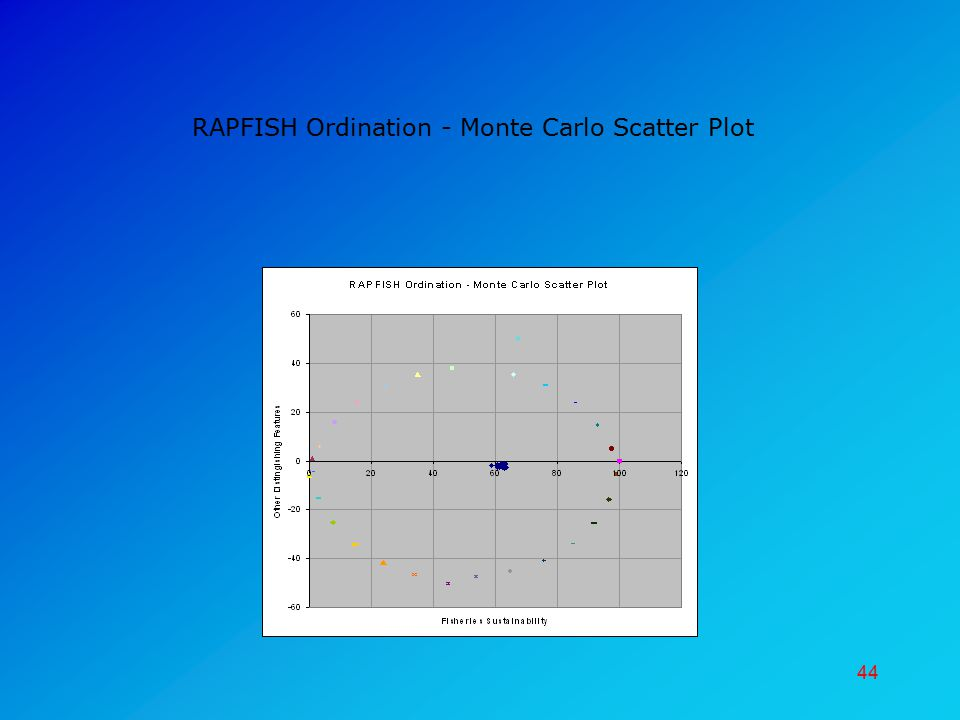 RAPFISH Ordination - Monte Carlo Scatter Plot