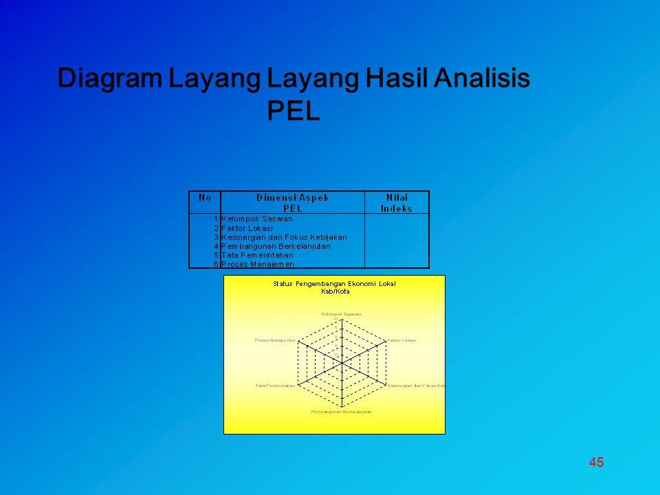 Diagram Layang Layang Hasil Analisis PEL